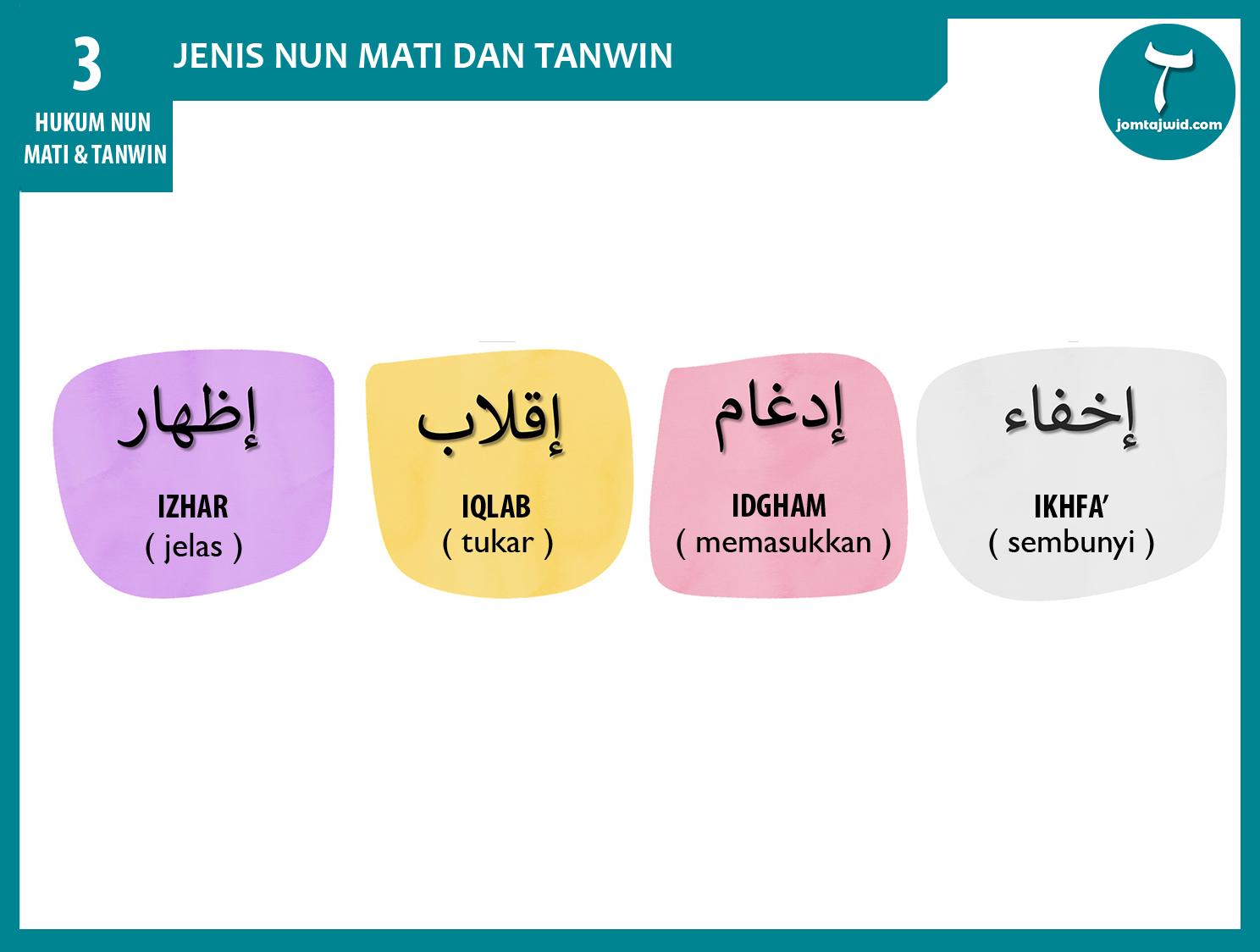 JomTajwid -Hukum Nun Mati Dan Tanwin 1 (Feature)