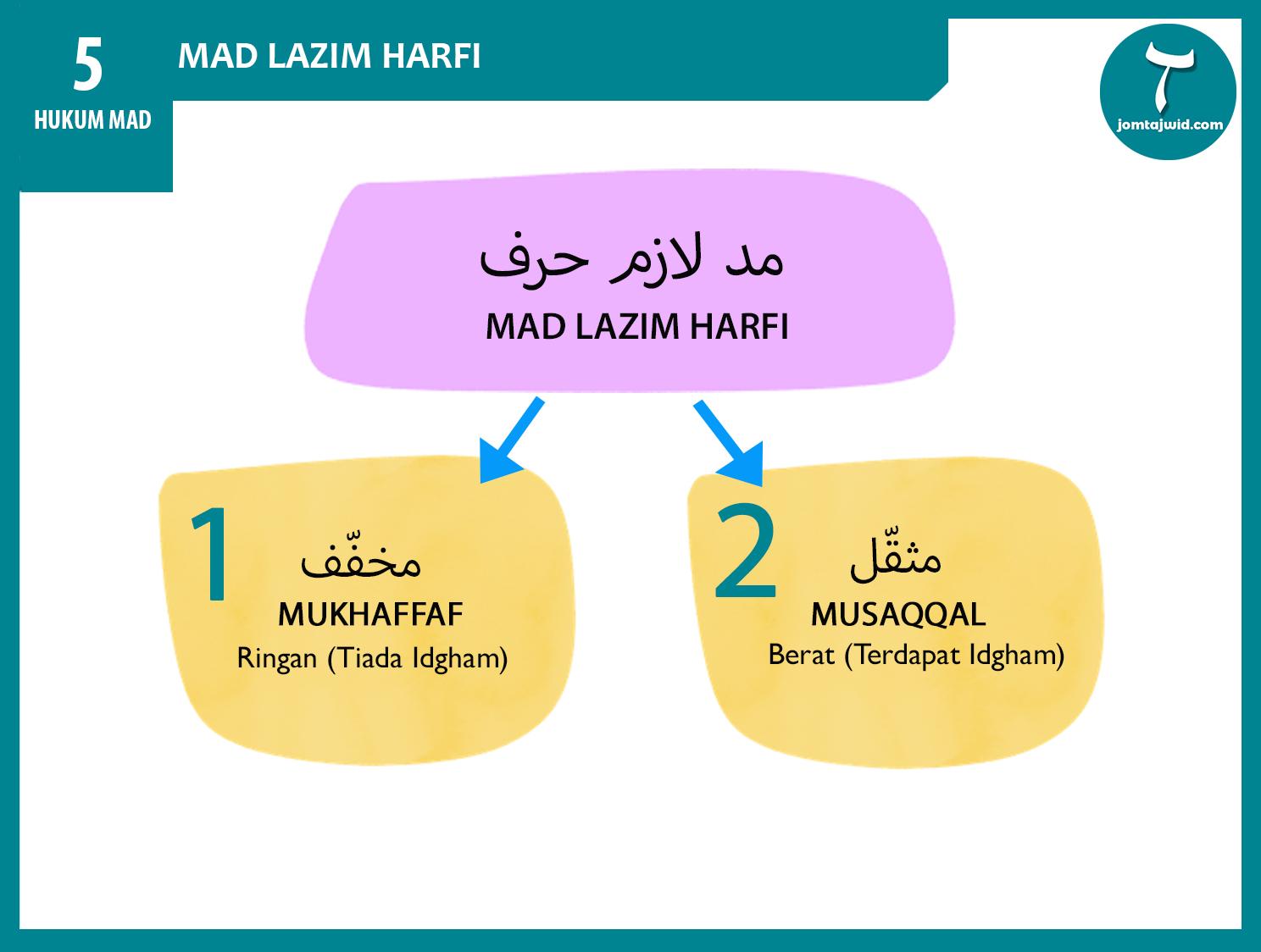 JomTajwid - Hukum mad lazim kharfi 11 (Feature) new 2